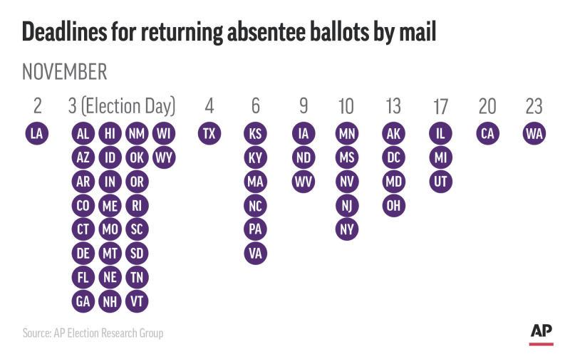 Explaining Election 2020-Dalayed Results