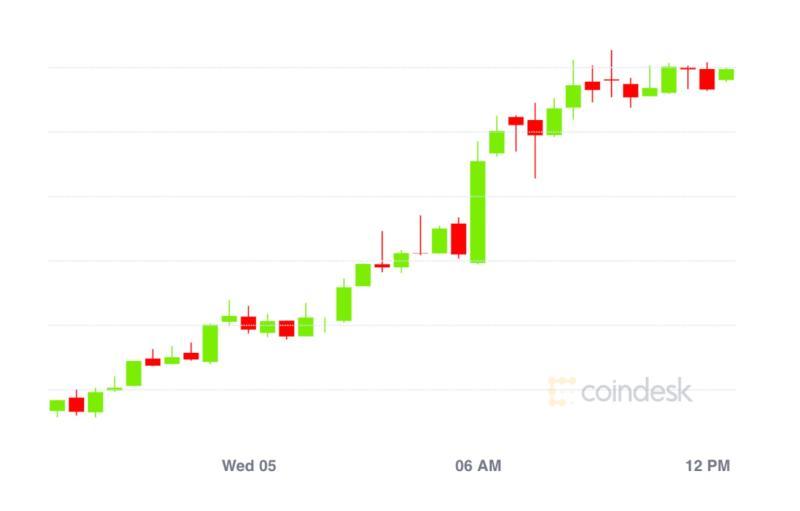 Market Wrap: Bitcoin Trudges Past $11.7K as DeFi Lending Rates Gyrate