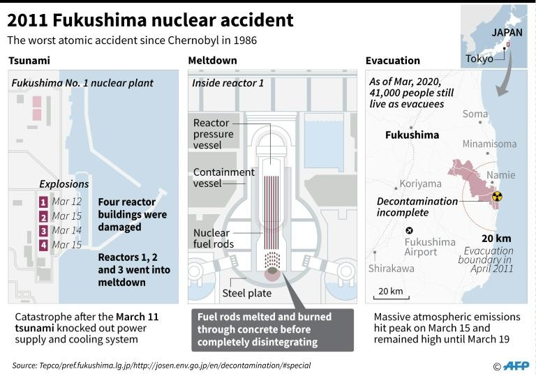 Graphic on the Fukushima nuclear disaster in 2011