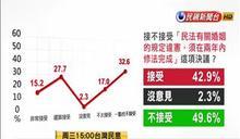 台灣社會對同婚無共識 將影響2018縣市長選舉