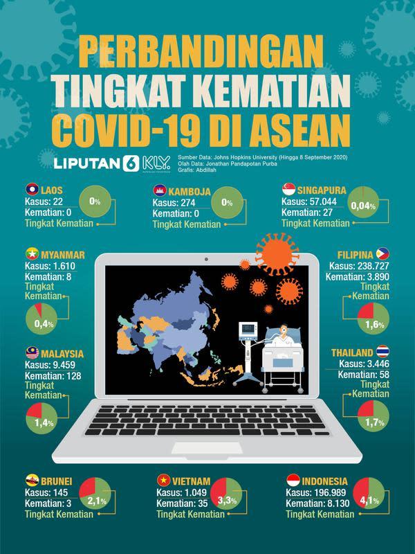 INFOGRAFIS: Perbandingan Tingkat Kematian COVID-19 di ASEAN (Liputan6.com / Abdillah)