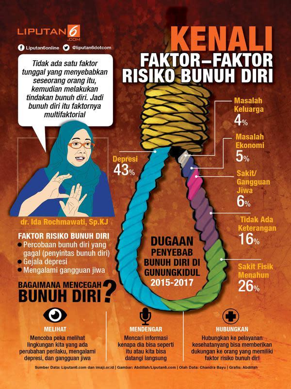 Infografis mengenai kenali faktor-faktor risiko bunuh diri