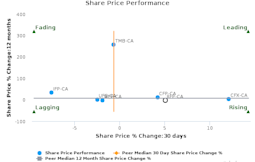 Resolute Forest Products, Inc. breached its 50 day moving average in a Bullish Manner : RFP-CA : March 28, 2017