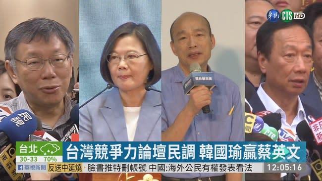 泛藍最新民調 韓國瑜小贏蔡英文