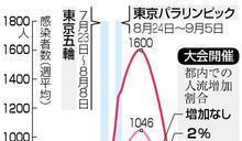 日媒預言:若允許民眾進東奧觀賽 每日感染恐爆增1600例!
