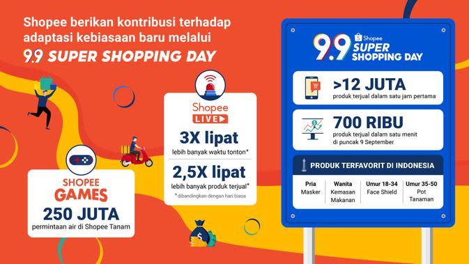 Lebih dari 12 Ribu Produk Terjual di Shopee 9.9 Super Shopping Day