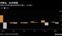 亞洲垃圾債的投資人9月最好避風頭 10月再買進
