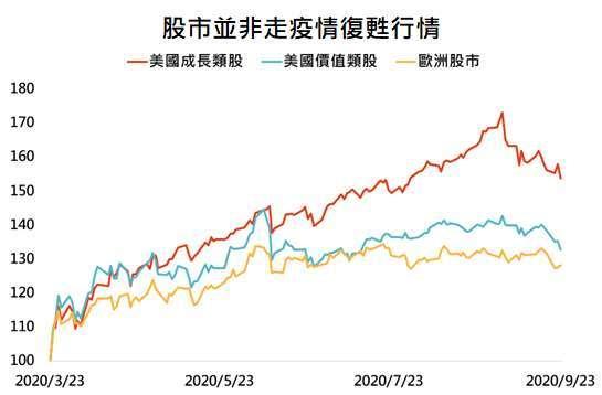 資料來源:Bloomberg,「鉅亨買基金」整理,採標普500成長、標普500價值與道瓊歐洲600指數,資料日期:2020/9/24。此資料僅為歷史數據模擬回測,不為未來投資獲利之保證,在不同指數走勢、比重與期間下,可能得到不同數據結果。