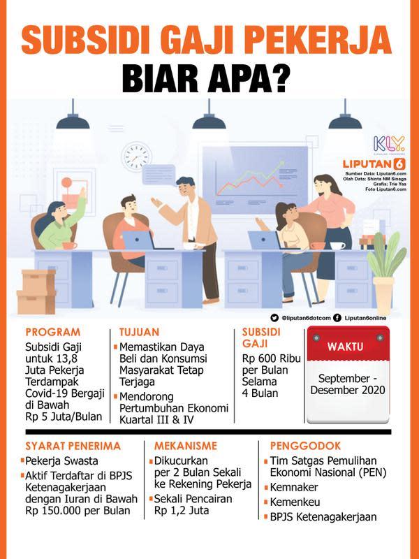 Infografis Subsidi Gaji Pekerja Biar Apa? (Liputan6.com/Triyasni)