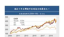 台灣經濟表現優異,台股是最好的投資標的