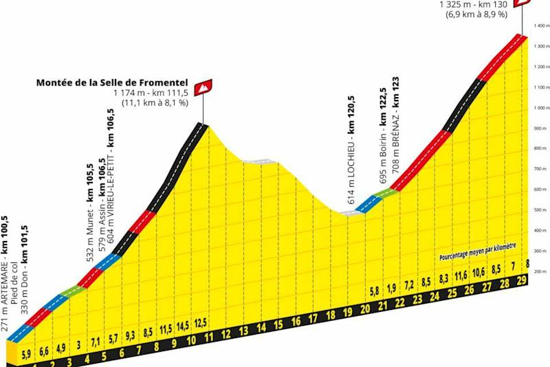 Stage 15 climbs at the Tour de France