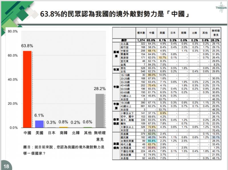 在台灣智庫今日發布的「推動國家正常化」民調中顯示,高達63.8%的受訪者認為目前境外敵對勢力是「中國」。圖:擷取自台灣智庫民調中心