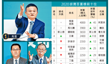 馬雲空前四奪胡潤中國首富 農夫山泉鍾睒睒初上榜列第三