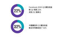 【2020年末總回顧】數位轉型帶來的4大商機