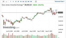 〈美股早盤〉主要指數早盤開高 市場等待Fed利率決議