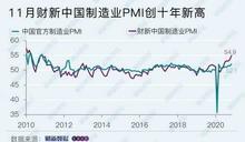 財新11月製造業PMI升至54.9 創10年新高