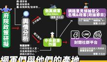 驚!時力1張圖揭府院黨1條龍產業鏈:網軍與他們的產地
