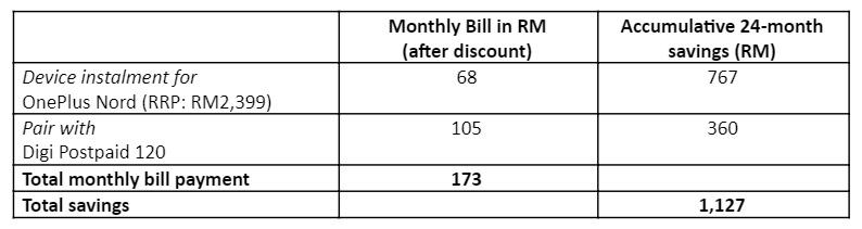 A breakdown of the savings you can get under the PhoneFreedom 365 programme.