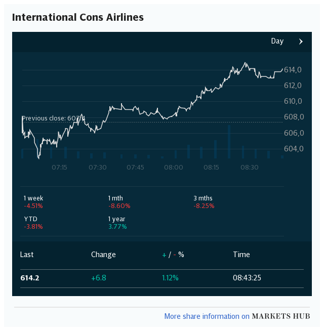 Markets Hub - International Cons Airlines