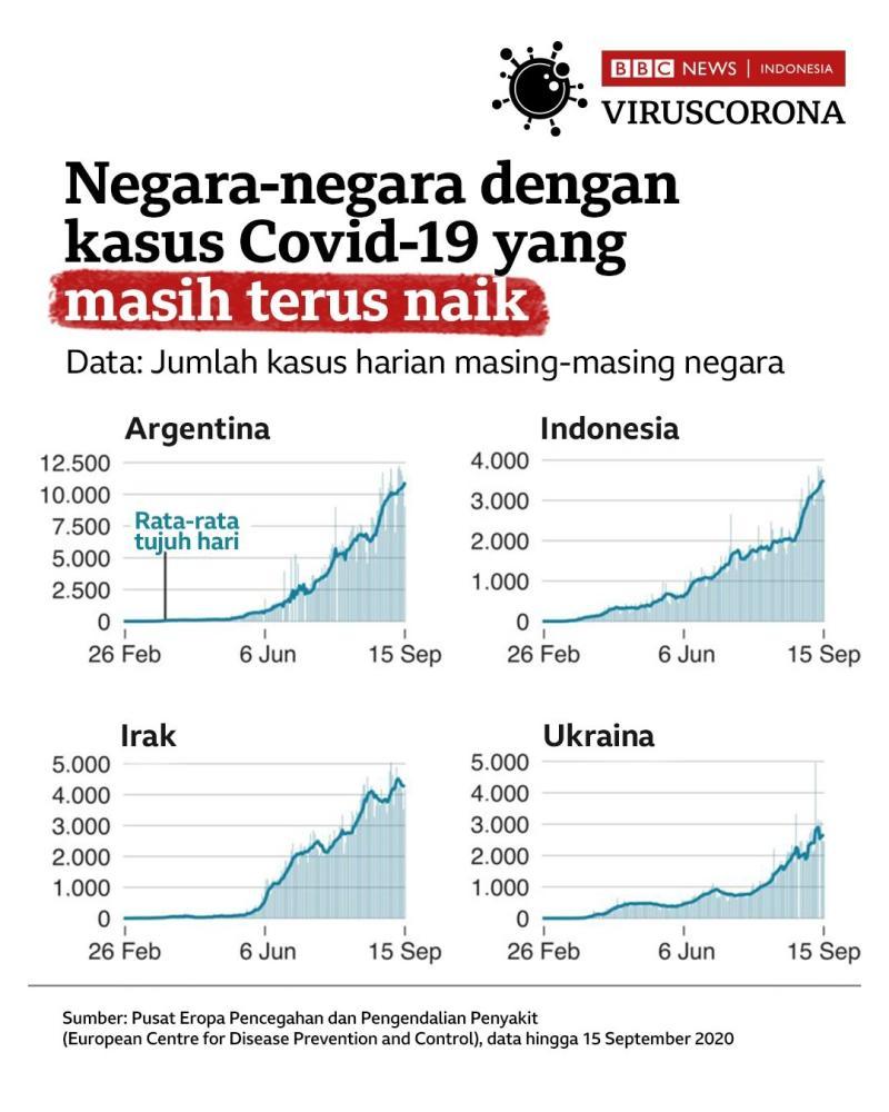 Grafik kasus virus corona di Indonesia.