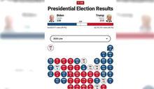 美總統選舉 開票中美媒估川普已拿213選舉人票