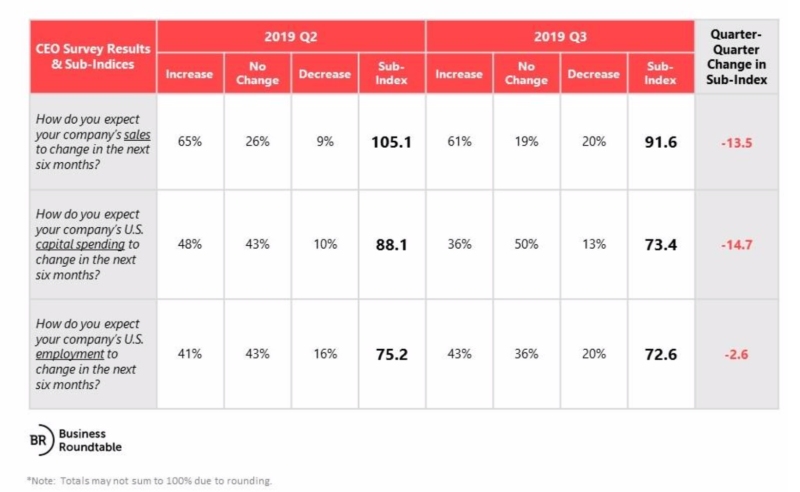 Business Roundtable CEO Economic Outlook Index