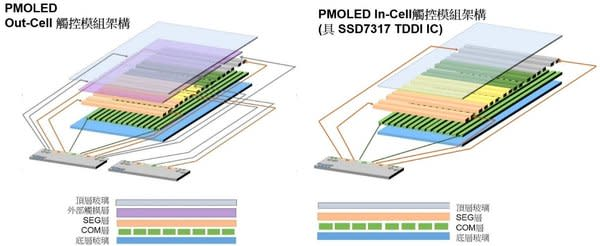 「PMOLED Out-Cell 觸控模組架構」 與「PMOLED In-Cell觸控模組架構(具SSD7317 TDDI IC)」