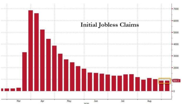 美國上週初領失業金報88萬人,持平前值 (圖:Zerohedge)