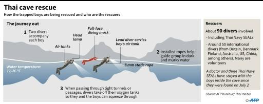 Diagram of how divers are carrying out a rescue of the 12 Thai boys and their football coach who were trapped in a cave on June 23