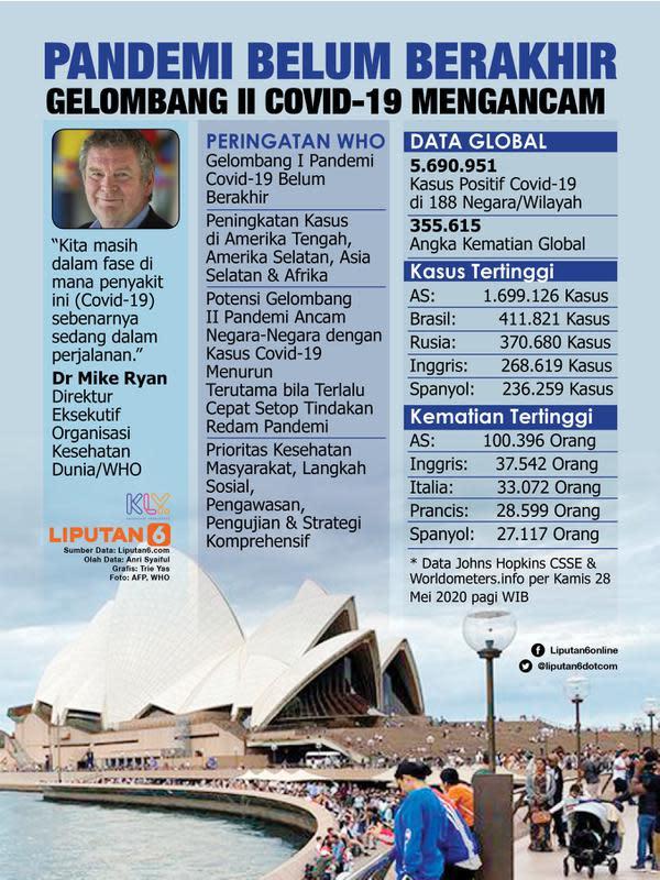 Infografis Pandemi Belum Berakhir, Gelombang II Covid-19 Mengancam. (Liputan6.com/Trieyasni)