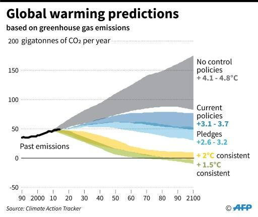 Global warming prediction for 2100