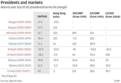 The performance of various indices over the last 10 US presidential terms. SCMP Graphics