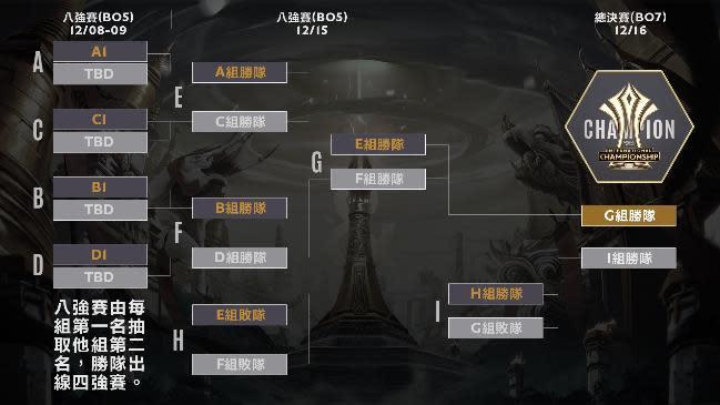 八強賽事起為淘汰賽制,最終冠軍決戰更將以 Bo7 一決勝負!