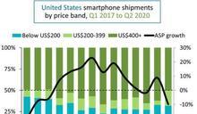 Canalys:美國Q2手機出貨量季增11% 蘋果市占率居冠