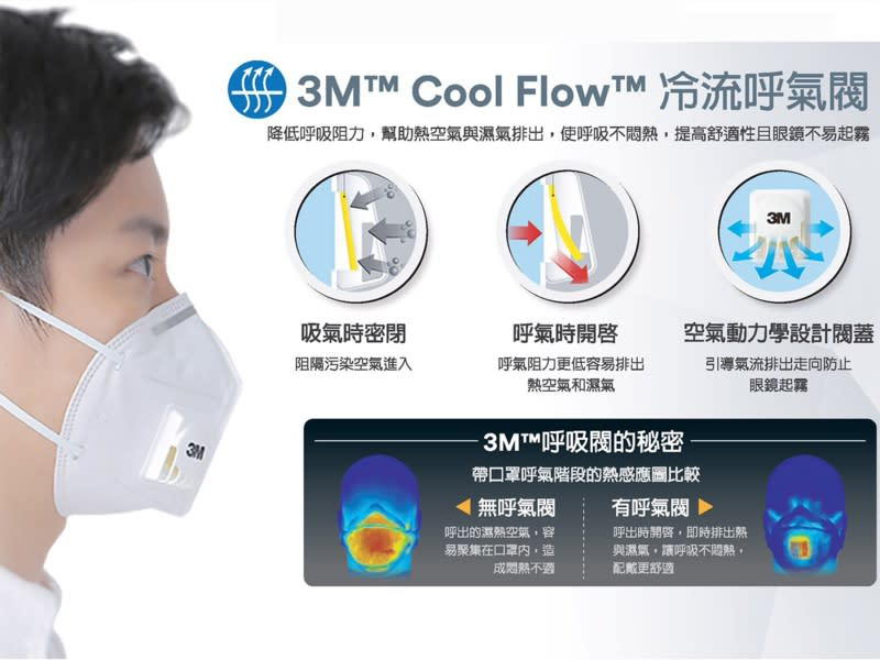 冷流呼氣閥 舒適好呼吸