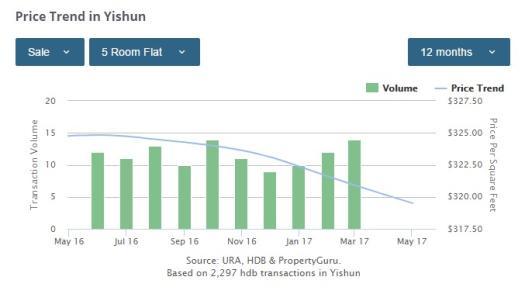 Yishun 5-bedroom price trends