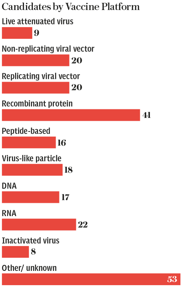 Vaccine Race - Platform