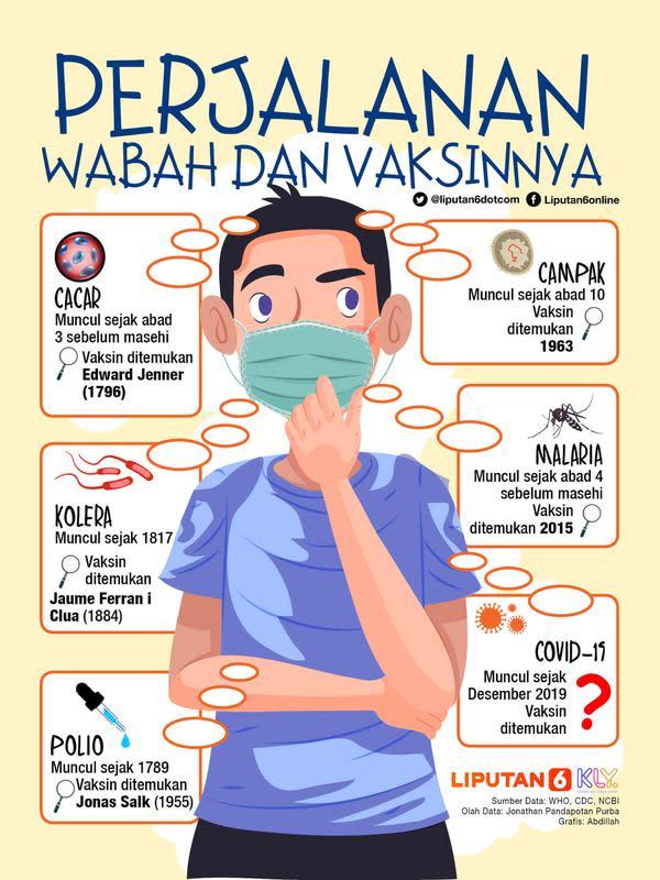 Infografis: Perjalanan Wabah dan Vaksinnya (Liputan6.com / Abdillah)
