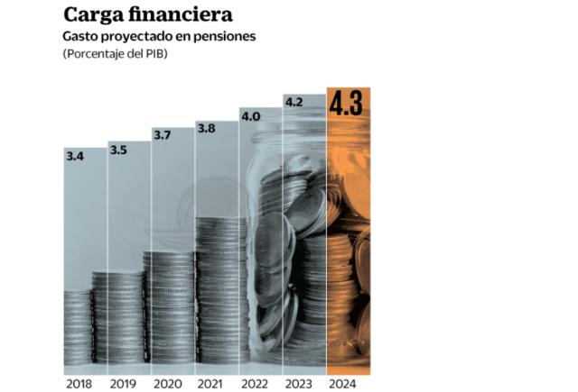 Gasto en pensiones en México