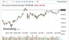 〈美股早盤〉市場等待紓困方案出爐 美股主要指數早盤平盤震盪