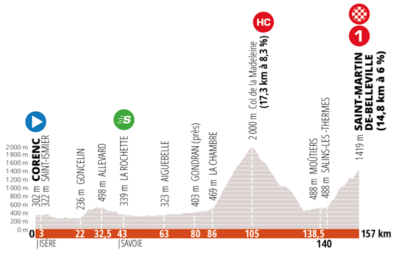 The profile of stage 3 of the Criterium du Dauphine