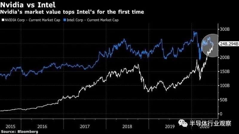 英偉達和英特爾過去五年的股價表現