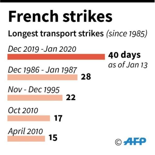 France's longest transport strikes since 1985