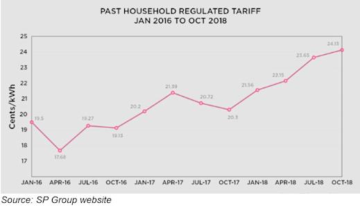 OEM Past Household Regulated Tariff