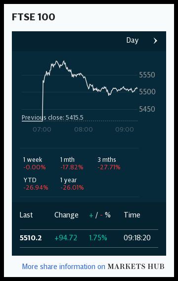 Markets Hub I FTSE 100