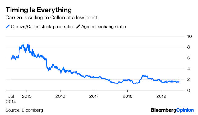 Callon Petroleum buying Carrizo Oil and gas  Permian Basin