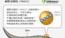全台空氣品質發警報! 這4種行為會讓你吸入更多的PM2.5