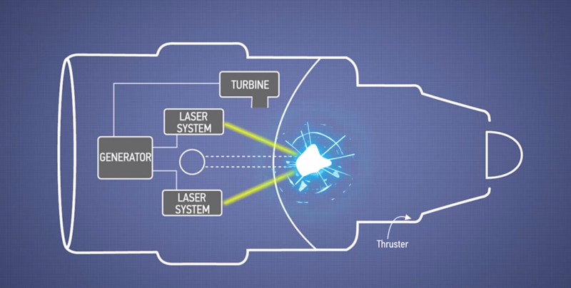 Boeing just patented a jet engine powered by lasers and nuclear explosions (BA)