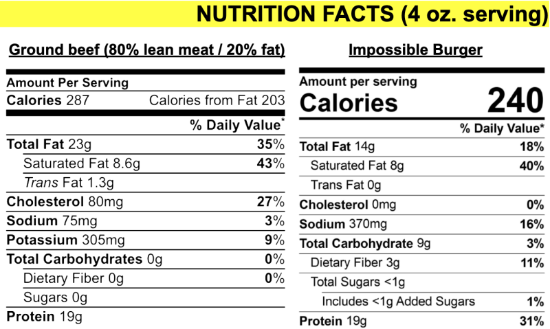 (Source: USDA, Impossible Foods)