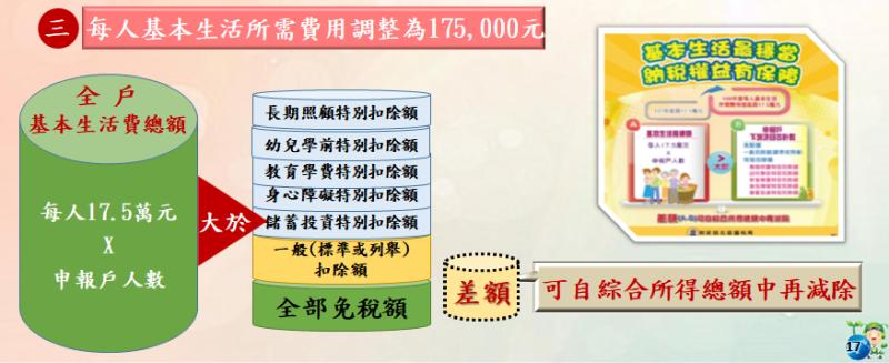 ▲2020年綜所稅申報,每人基本生活費所需費用調整為17萬5000元。(圖/財政部北區國稅局提供)